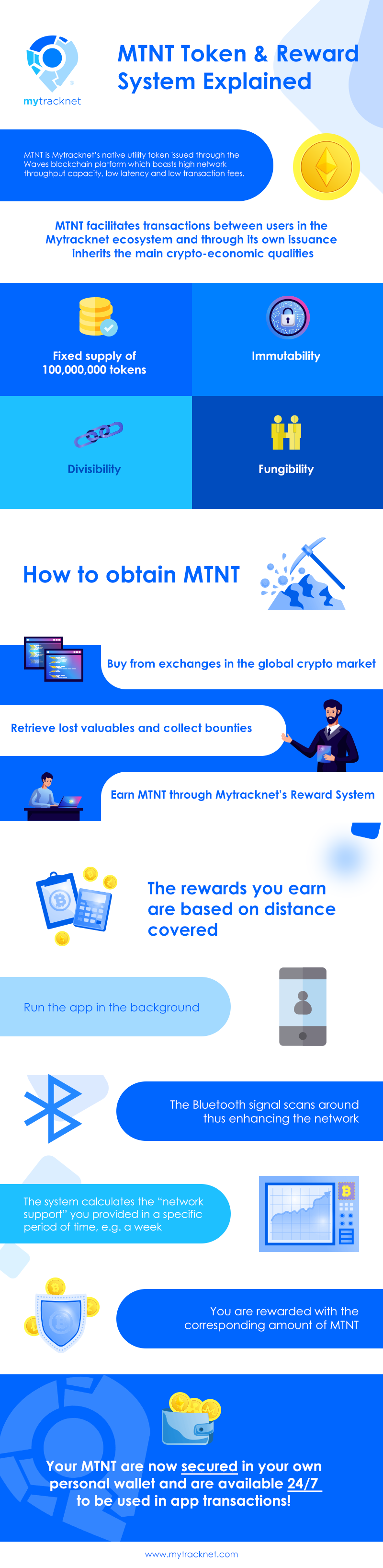 Infographic MTNT mytracknet rewards system